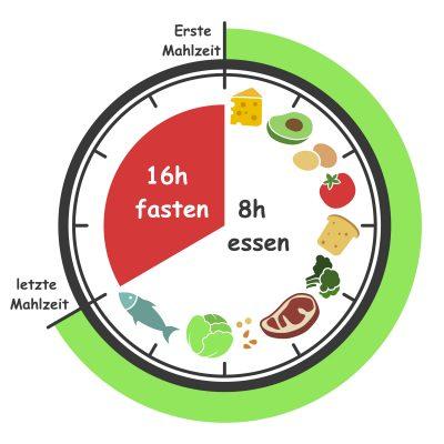 Intermittierendes Fasten 16 8 Stunden
