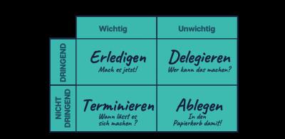 Das Bild zu Zeitmanagement Methoden zeigt die klassische Eisenhower-Matrix, welche aus 2 mal 2 Feldern Zellen besteht und darin die Worte Erledigen, Deligieren, Terminieren, Ablegen trägt