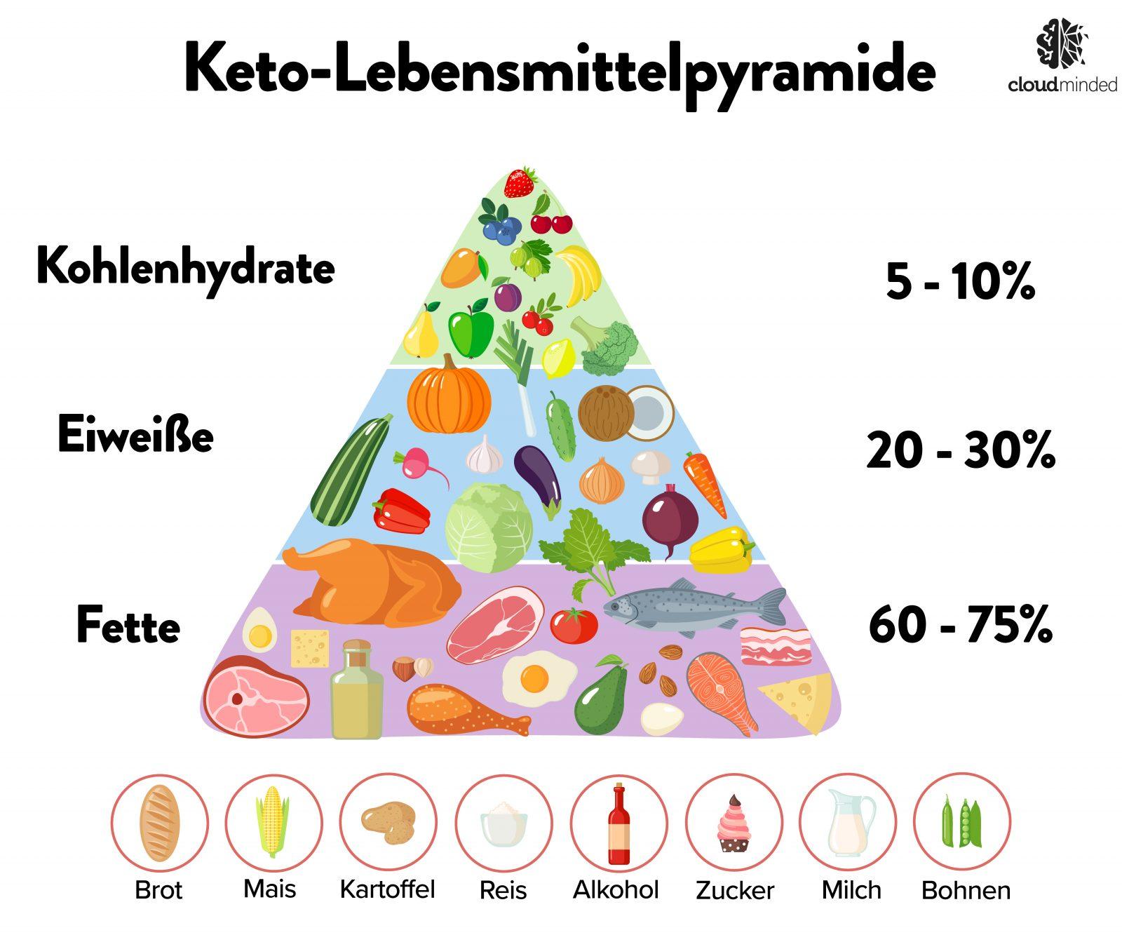 Keto-Pyramide