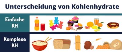 Unterscheidung Kohlenhydrate. Eifnache Kohlenhydrate und komplexe Kohlenhydrate. Beispielprodukte. Zucker, Brot, Eis