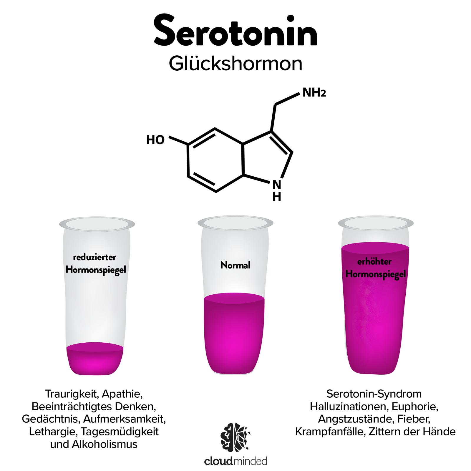 Serotinin Unter Ueberdosierung