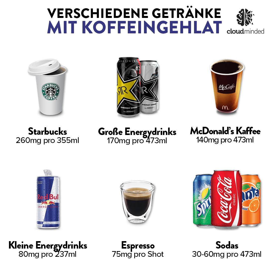 Koffeingehalt verschiedener Getränke