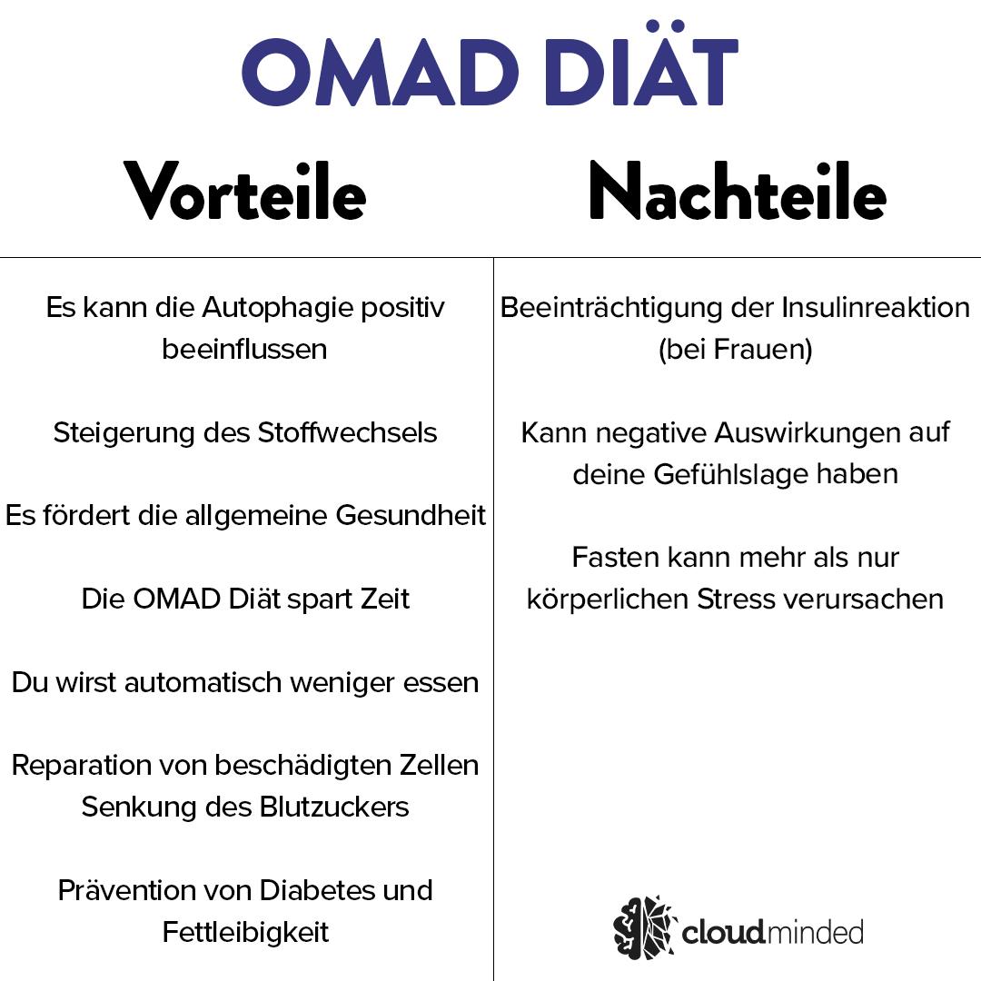 OMAD Diät