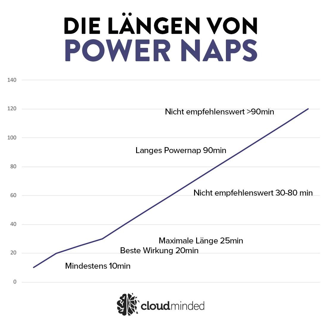 Power Naps länge