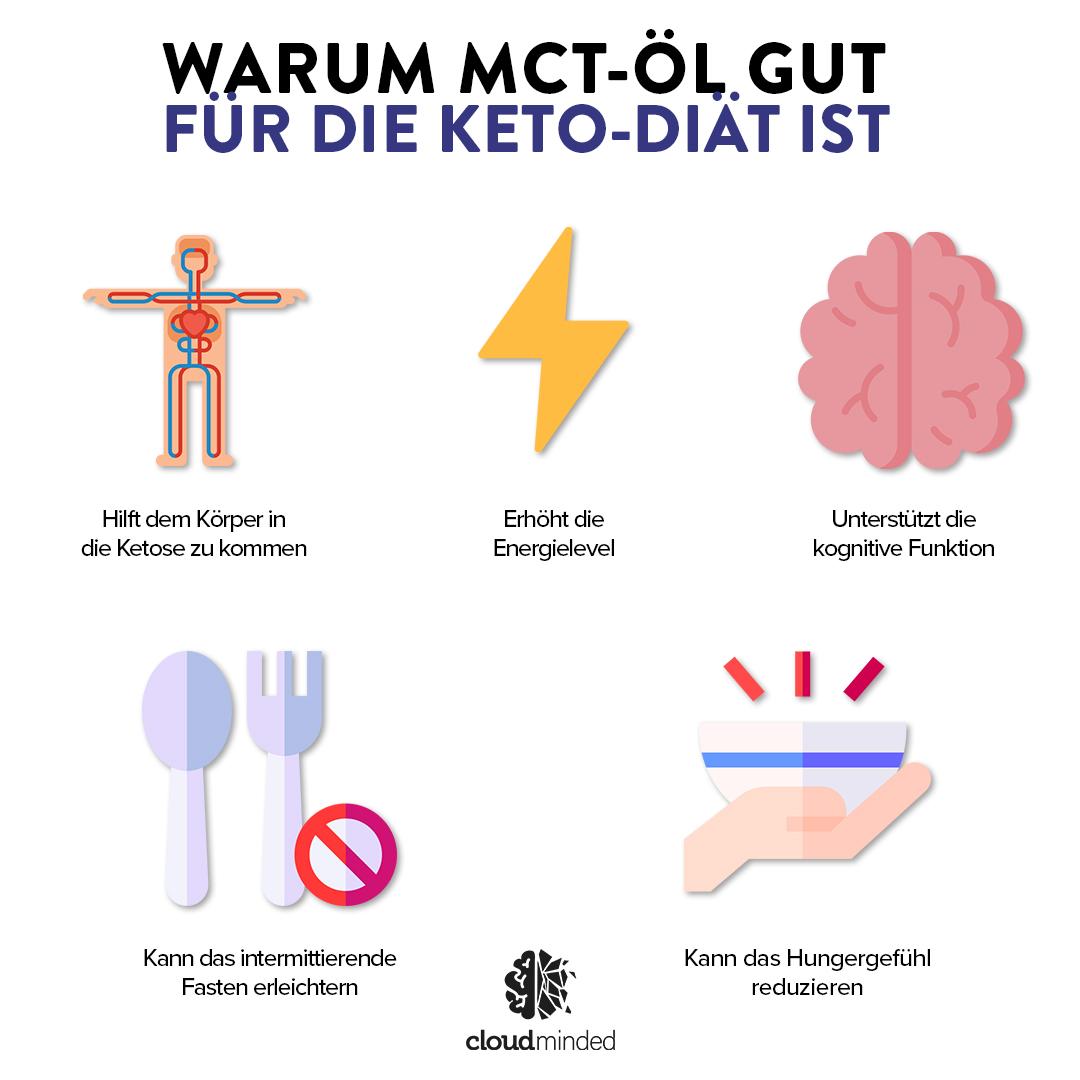 MCT-ÖL Keto-Diät