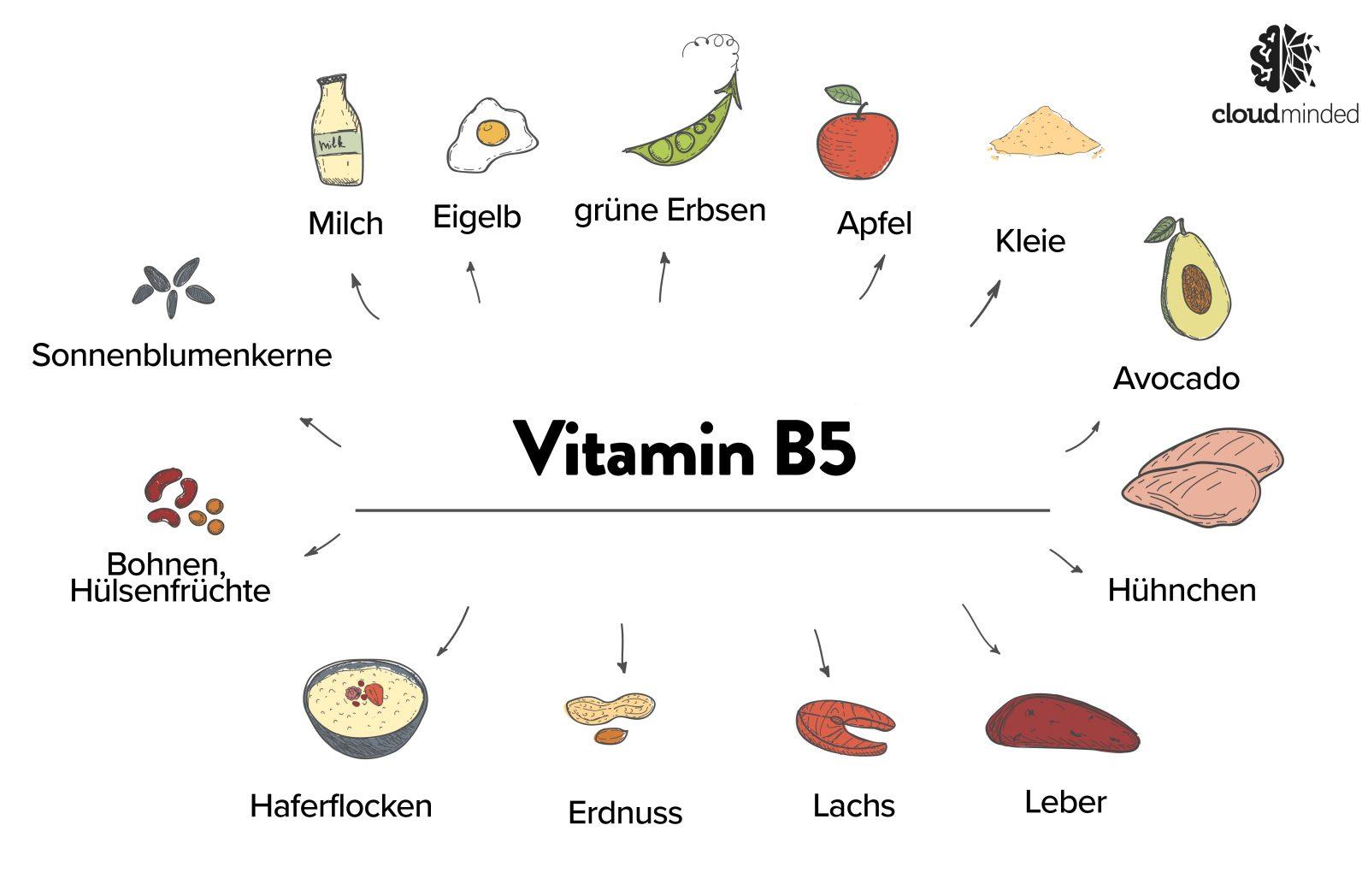 Vitamin B5 Lebensmittel Beispiele