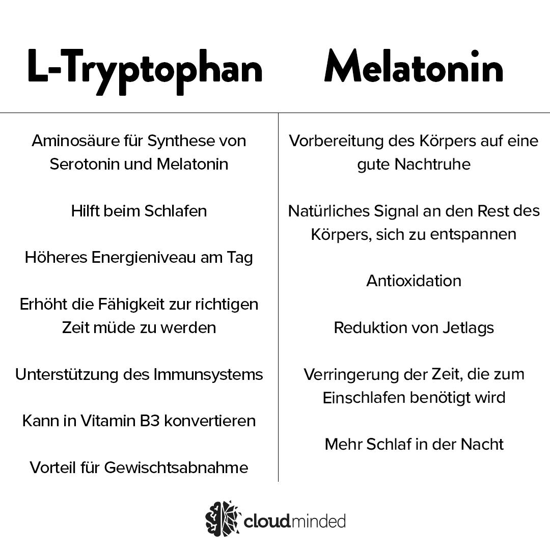 Tryptophan vs Melatonin
